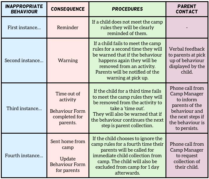 Behaviour policy checklist